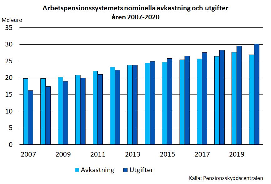 Arbetspensionssystemets nominella avkastning och utgifter åren 2007-2020nominella avkastning och utgifter aren 2007-2020