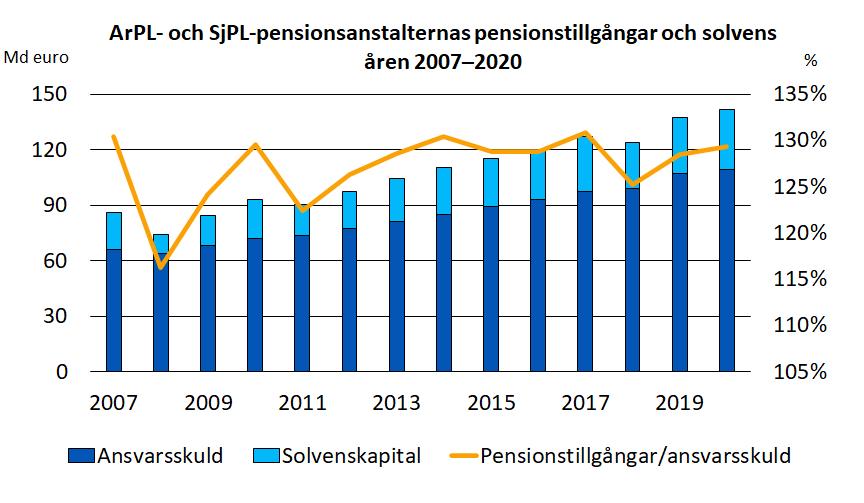 ArPL- och SjPL-pensionsanstalternas pensionstillgångar och solvens åren 2007–2020