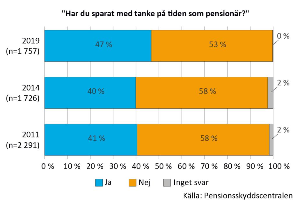 Sparande med tanke på pensionärstiden åren 2011, 2014 och 2019. År 2019 hade 47% sparat och 53% inte sparat. Av dem som svarade åren 2011 och 2014 hade ca 40 % sparat och 58 % inte sparata med tanke på pensionärstiden.
