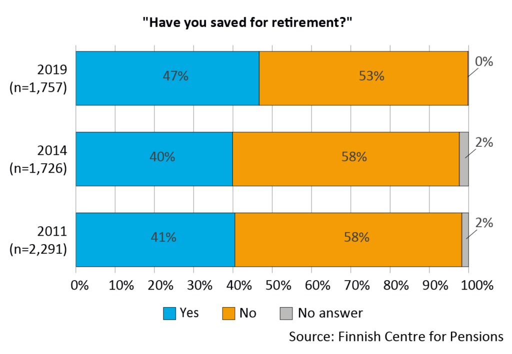 Saving for retirement in 2011, 2014 and 2019. In 2019, 47% of the respondents had saved and 53% had not saved. In 2011 and 2014, around 40% of the respondents had saved and 58% had not saved for retirement.