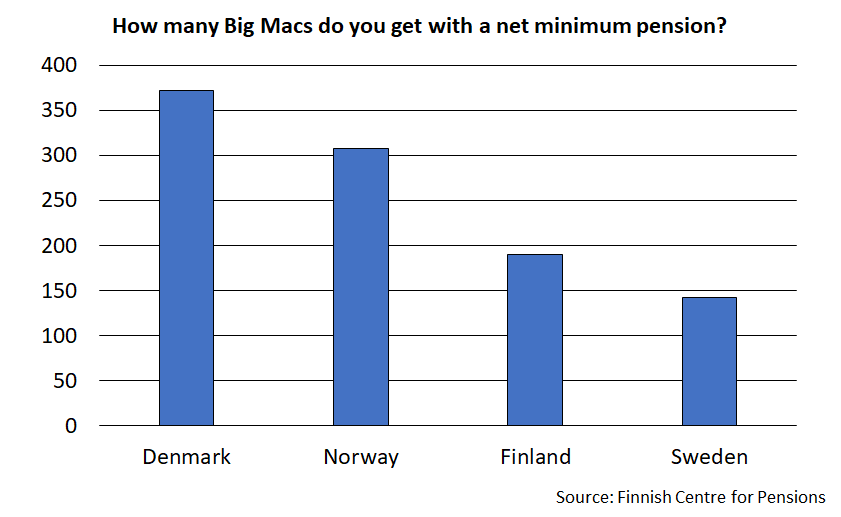 How many Big Macs can you buy with a monthly net minimum pension? With the Danish monthly net minimum pension, you can get the largest number of hamburgers - more than 350 . With the Swedish monthly net minimum pension, you have to settle for the lowest number - 150 Big Macs.