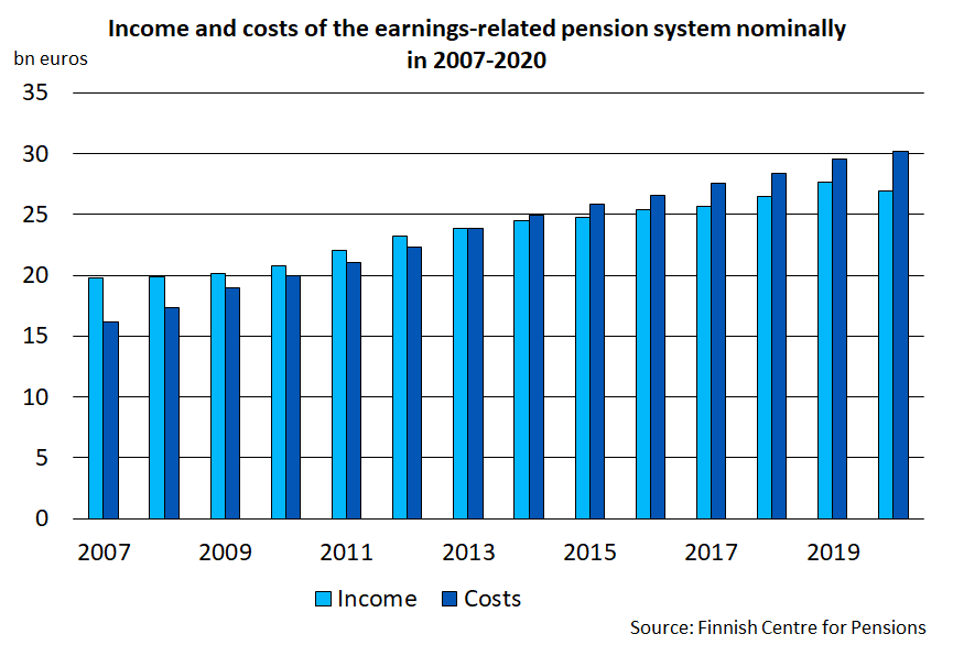 Income and costs of the earnings related pension system nominally in 2007-2020