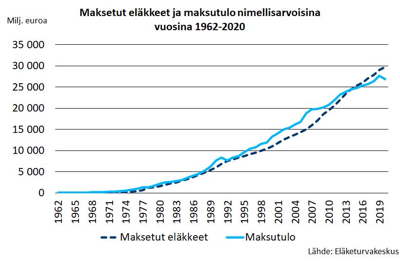Maksetut eläkkeet ja maksutulo nimellisarvoisina vuosina 1962-2020