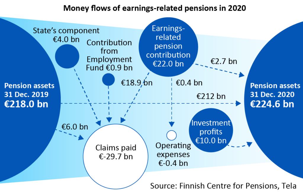 Money flows of earnings related pensions in 2020