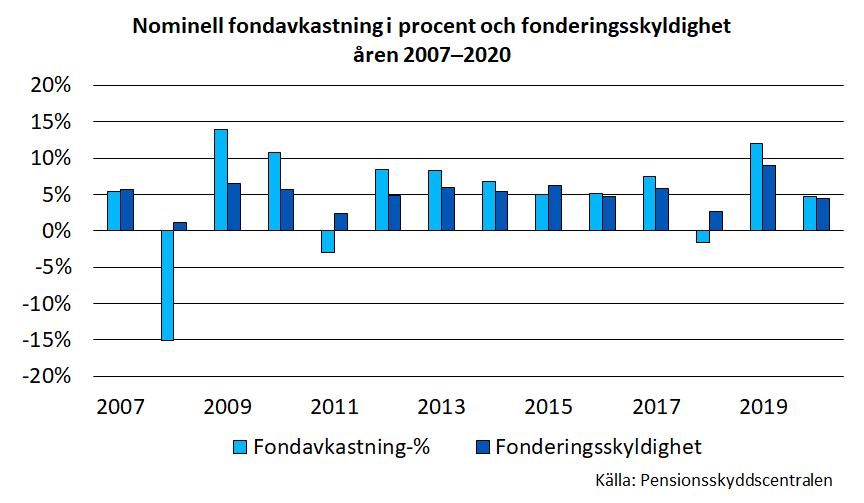 Nominell fondavkastning i procent och fonderingsskyldighet åren 2007–2020
