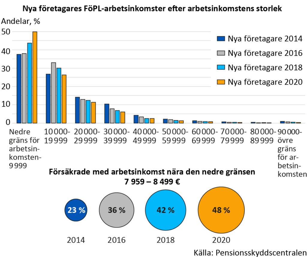 Nya företagares FöPL-arbetsinkomst enligt storleken på arbetsinkomsten. Av de nya företagarna fastställde hälften sin arbetsinkomst vid den nedre gränsen för FöPL, dvs. vid en arbetsinkomst mellan 7 959 euro och 10 000 euro. Andelen som försäkrar nära den lägsta gränsen för FöPL, dvs. mellan nedre gränsen och 8 499 euro har fördubblats från år 2014 (23 procent) till år 2020 (48 procent).