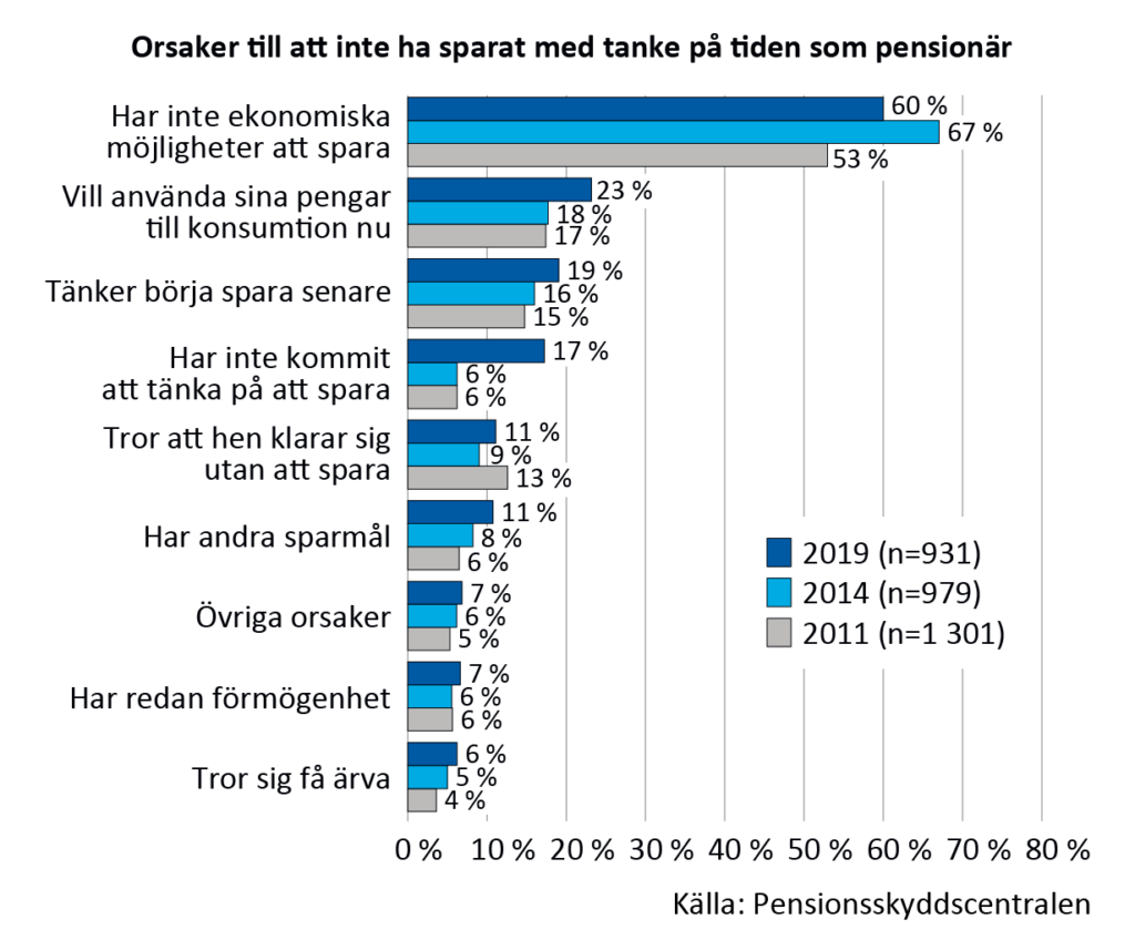 Orsaker till att inte har sparat för pensionärstiden åren 2011, 2014 och 2019. Vanligaste orsaken: inte ekonomiskt möjligt att spara, 60 %. Nästvanligast: vill använda pengarna till konsumtion nu, tänker börja spara senare eller har inte kommit att tänka på att spara, 17-23 %. Andra orsaker: tror att hen klarar sig utan att spara, har redan förmögenhet, tror sig få ärva 6-11 %. Andra sparmål 11 %.