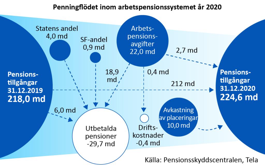 Penningflodet inom arbetspensionssystemet år 2020