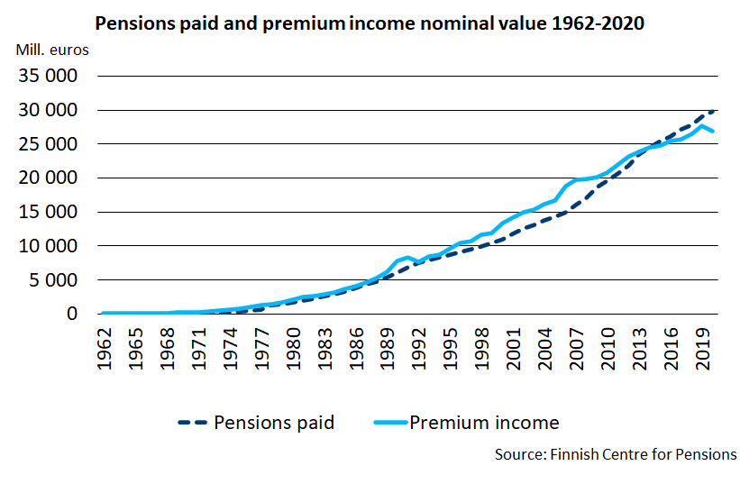 Pensions paid and premium income nominal value 1962-2020
