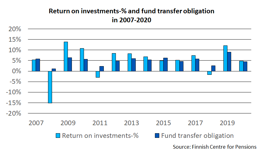 Return on investments-% and fund transfer obligation in 2007-2020