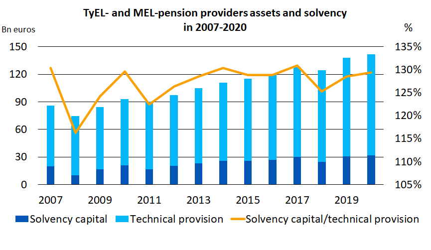 TyEL- and MEL-pension providers assets and solvency in 2007-2020