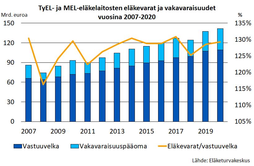 TyEL- ja MEL-eläkelaitosten eläkevarat ja vakavaraisuudet vuosina 2007-2020