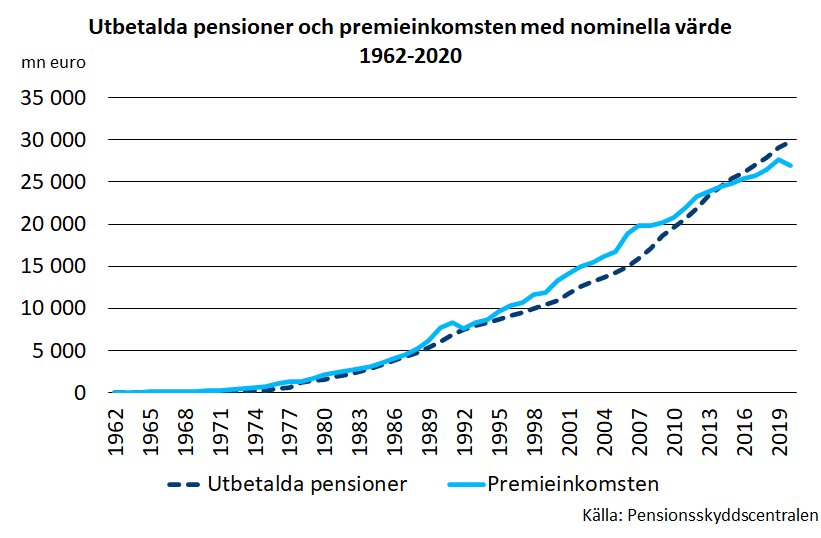 Utbetalda pensioner och premieinkomsten med nominella värde 1962-2020