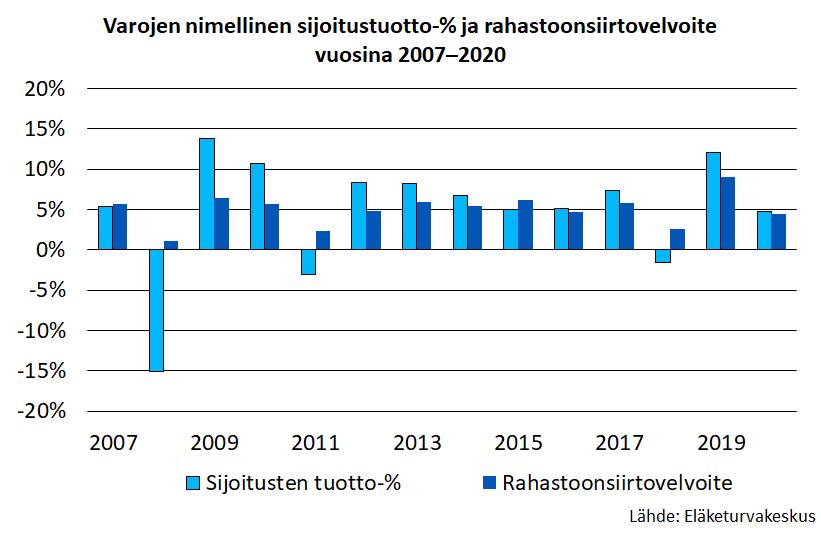 Varojen nimellinen sijoitustuotto-% ja rahastoonsiirtovelvoite vuosina 2007–2020