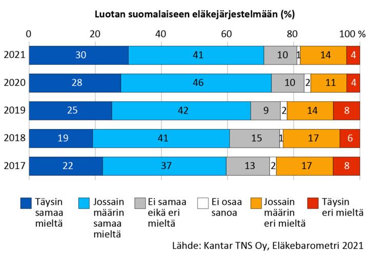 """Näkemykset väitteestä """"luotan suomalaiseen eläkejärjestelmään"""" vuosina 2017-2021: Vuonna 2017: täysin tai jossain määrin samaa mieltä 59 %, jossain määrin tai täysin eri mieltä 25 %. Vuonna 2018: täysin tai jossain määrin samaa mieltä 60 %, jossain määrin tai täysin eri mieltä 23 %. Vuonna 2019: täysin tai jossain määrin samaa mieltä 67 %, jossain määrin tai täysin eri mieltä 22 %. Vuonna 2020: täysin tai jossain määrin samaa mieltä 74 %, jossain määrin tai täysin eri mieltä 15 %. Vuonna 2021: täysin tai jossain määrin samaa mieltä 71 %, jossain määrin tai täysin eri mieltä 18 %."""