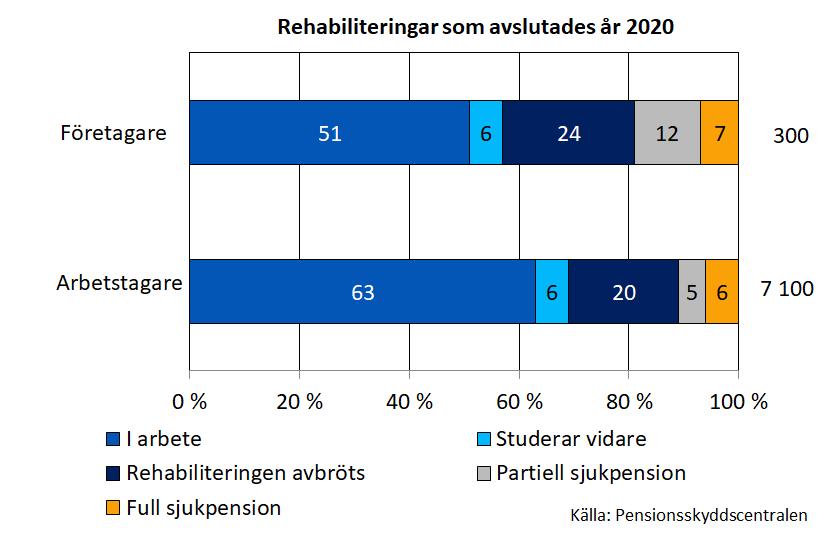 Rehabiliteringsprogram som avslutades år 2020 År 2020 avslutades 7400 arbetspens-ionsrehabiliteringsprogram. Av arbetstagarna började drygt 60 procent arbeta igen, av företagarna litet mer än hälften.