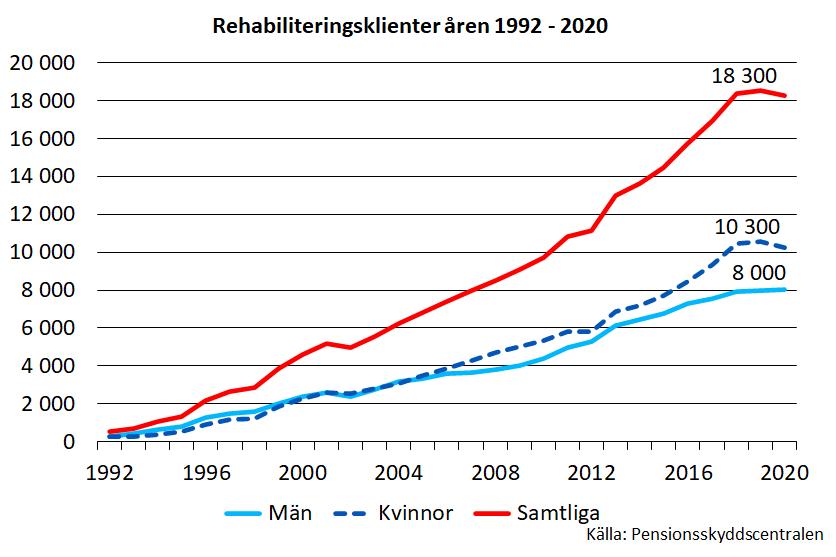 Klienter inom arbetspensionsrehabiliteringen åren 1992–2020] Antalet personer som genomgår arbetspensionsrehabilitering har ökat sedan år 1992. År 2020 vände minskade antalet och var 18 300 personer.