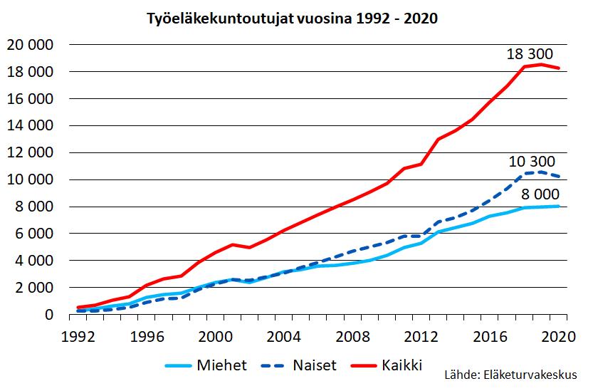 Työeläkekuntoutujat vuosina 1992–2020. Työeläkekuntoutujien määrä on kasvanut vuodesta 1992. Vuonna 2020 työeläkekuntoutujien määrä kääntyi laskuun ja oli 18 300 henkilöä.
