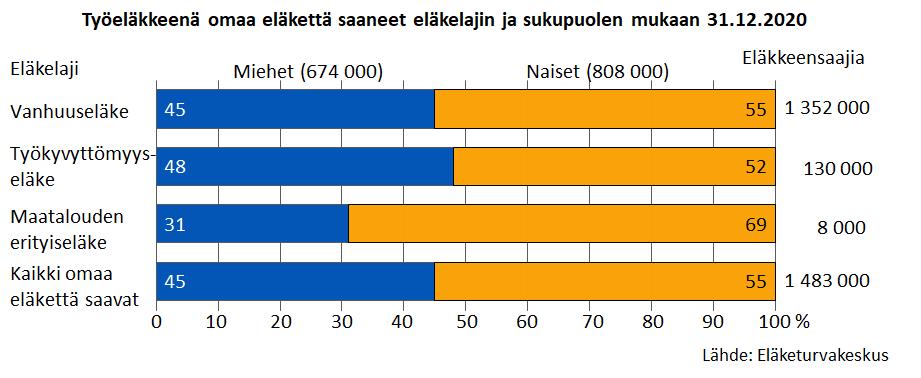 Työeläkkeenä omaa eläkettä saaneet eläkelajin ja sukupuolen mukaan 31.12.2020
