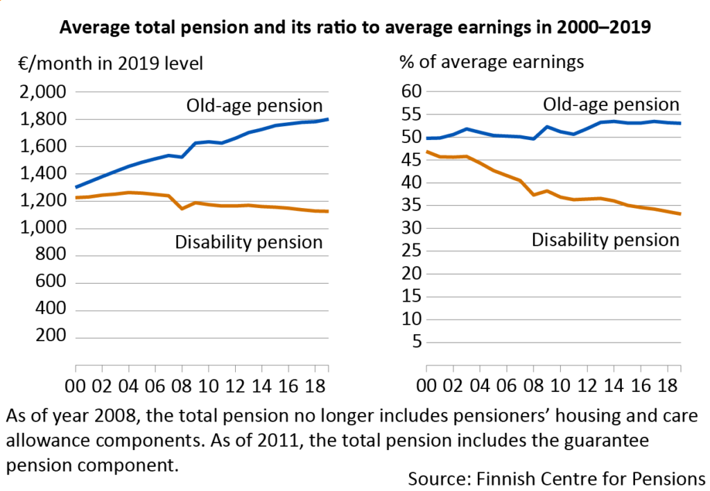 Average total pension and its ratio to average earnings in 2000–2019