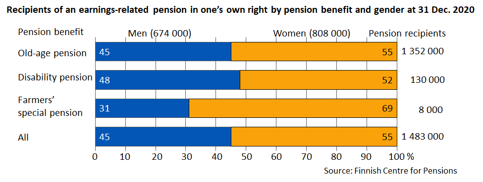 Recipients of an earnings-related pension in one's own right by pension benefit and gender at 31 Dec. 2020