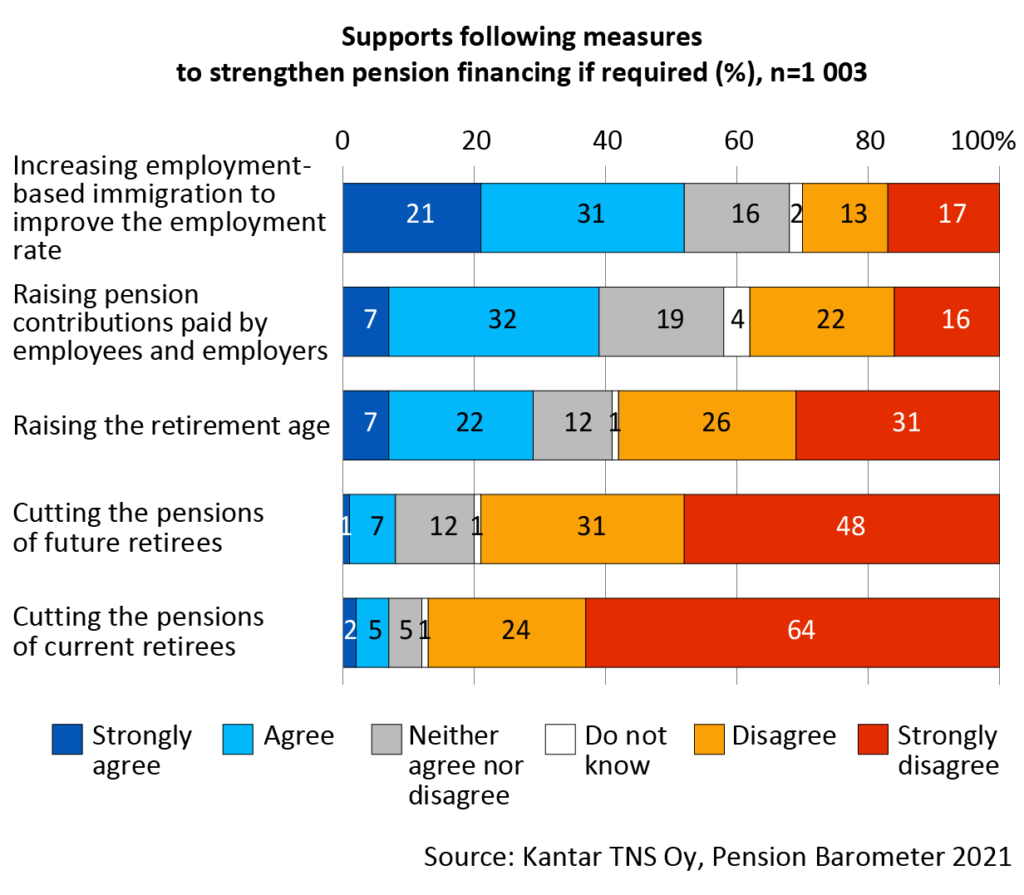 The degree of support for the following measures to strengthen pension financing if required: Increasing employment-based immigration to improve the employment rate, 52 per cent agree or strongly agree, 30% disagree or strongly disagree. Raising pension contribution paid by employees and employers: 39 per cent agree or strongly agree, 38 per cent disagree or strongly disagree. Raising the retirement age: 29 per cent agree or strongly agree, 57 per cent disagree or strongly disagree. Cutting the pensions of future retirees: 8 per cent agree or strongly agree, 79 per cent disagree or strongly disagree. Cutting the pensions of current retirees: 7 per cent agree or strongly agree, 88 per cent disagree or strongly disagree.