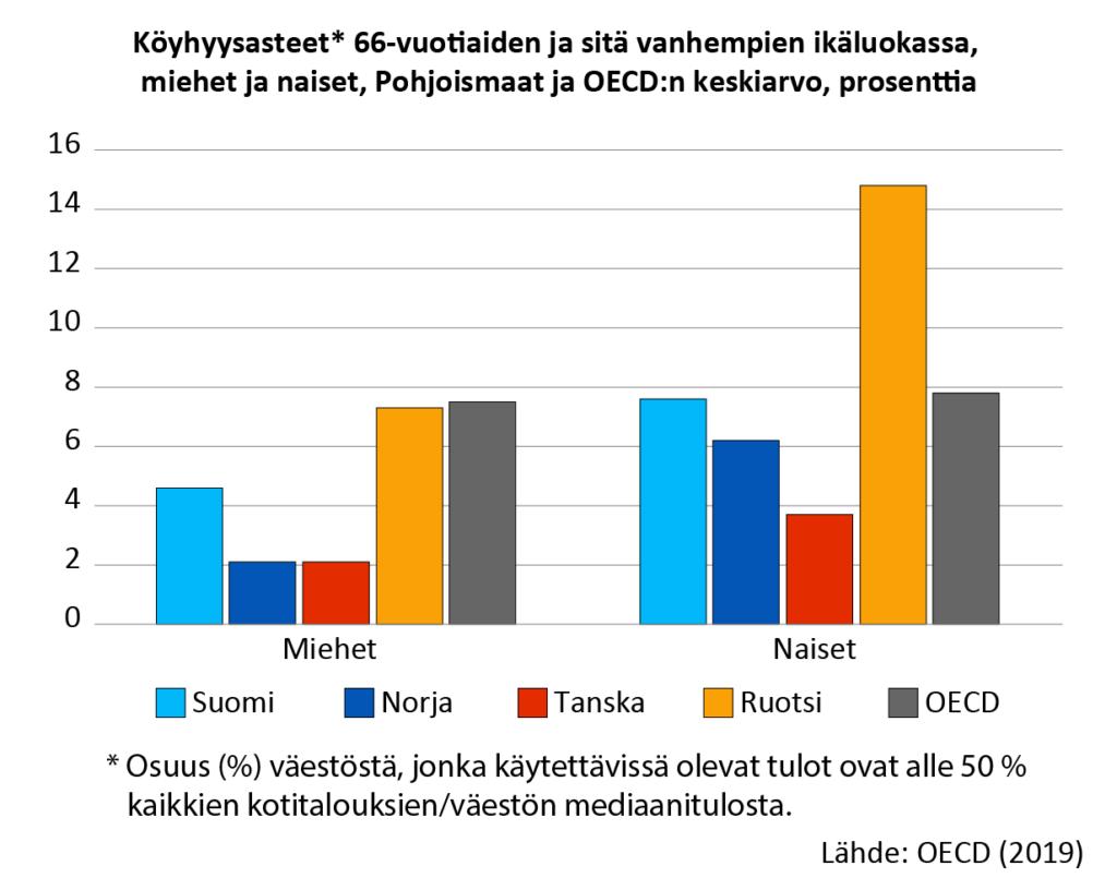 66 vuotta täyttäneistä suomalaisista miehistä noin 5 prosentilla tulot jäävät alle OECD:n köyhyysriskirajan. Naisilla luku on noin 8 prosenttia. Ruotsissa köyhyysriskin tulorajan alle jää noin 7 prosenttia miehistä, naisista noin 15 prosenttia.