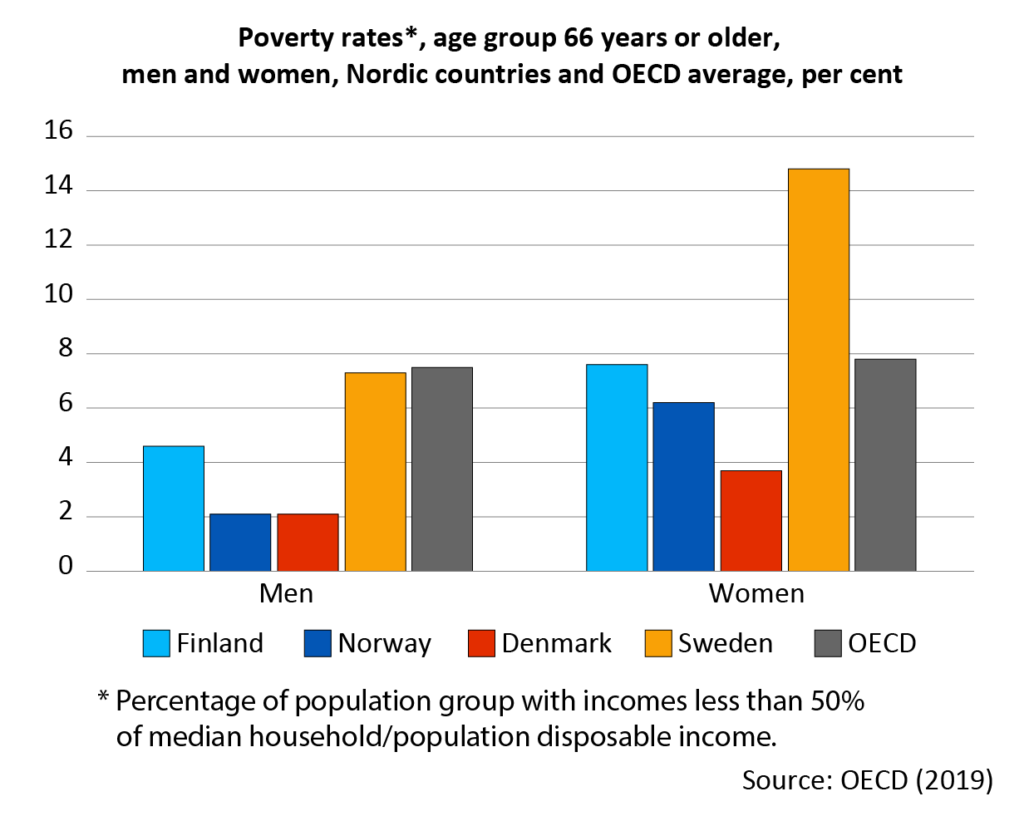Around 5 per cent of the Finnish men aged 66 or over have an income that falls below the poverty line of the OECD. The same applies to around 8 per cent of the women In Sweden, around 7 per cent of the men and 15 per cent of the women fall below the poverty line.